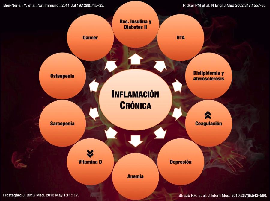 inflamación de bajo grado
